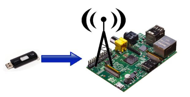 pi access point